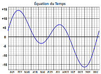 Equation du temps