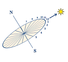 l heure solaire