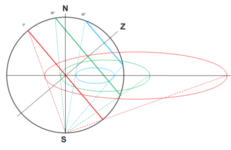Projection of the altitude circles on the astrolabe